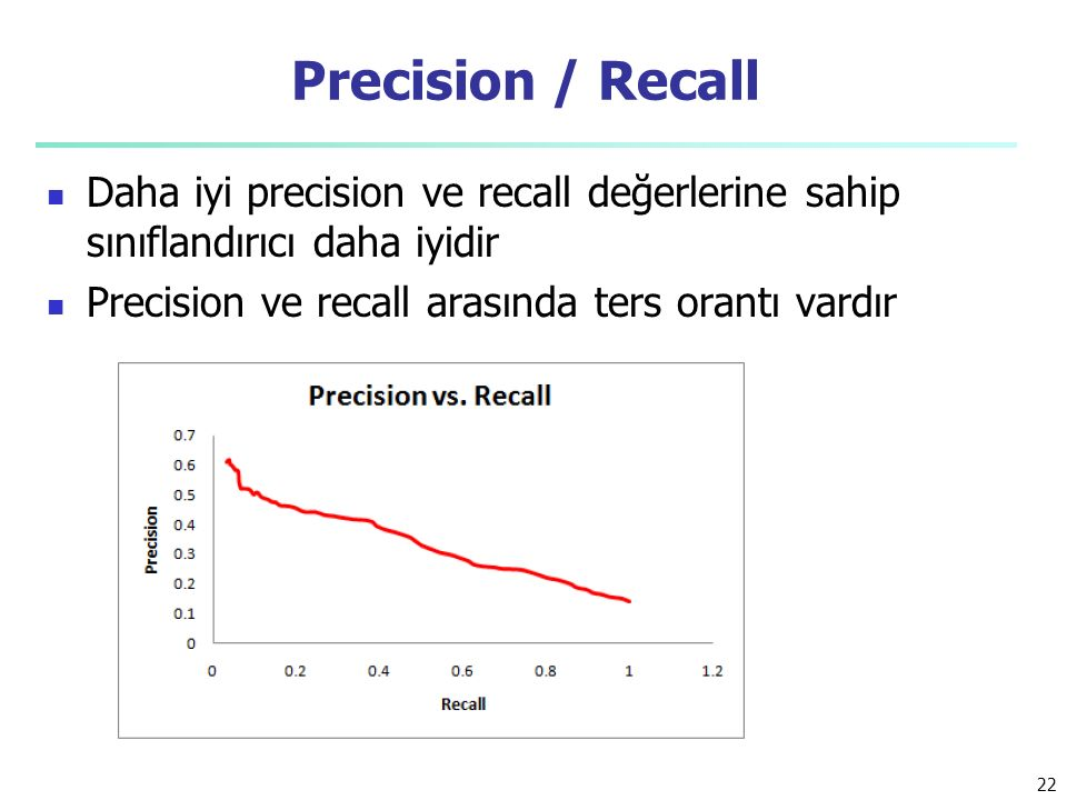 Precision / Recall Daha iyi precision ve recall değerlerine sahip sınıflandırıcı daha iyidir Precision ve recall arasında ters orantı vardır 22