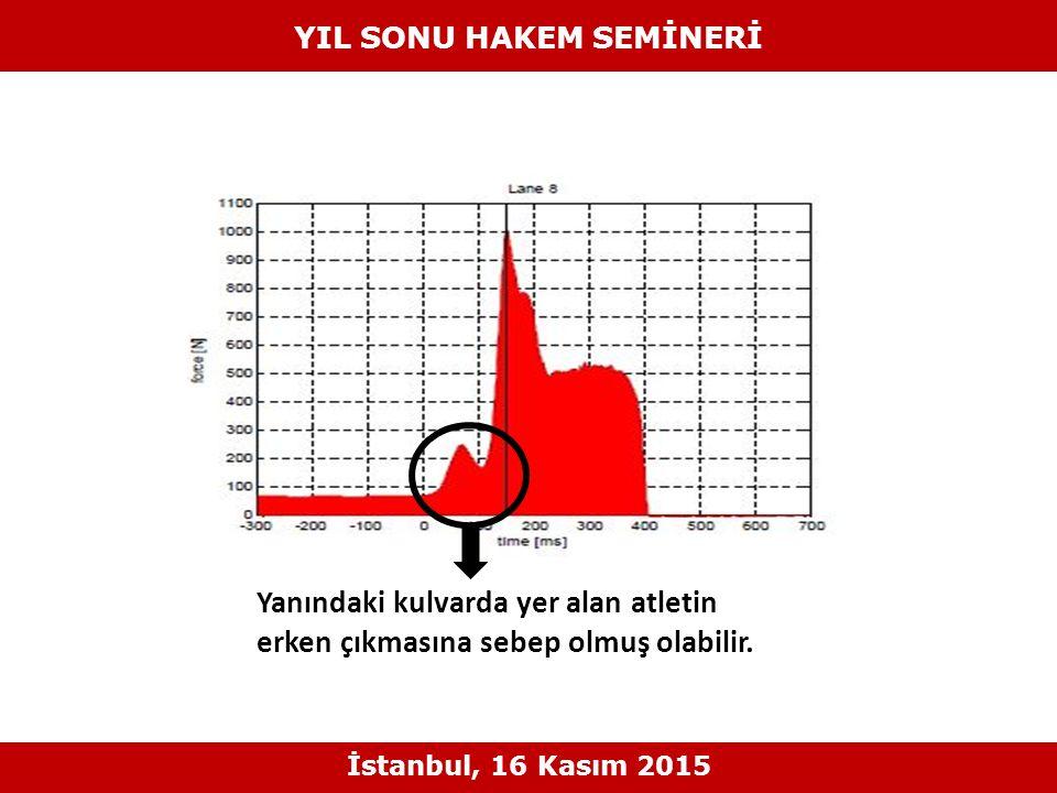 Yanındaki kulvarda yer alan atletin erken çıkmasına sebep olmuş olabilir.! YIL SONU HAKEM SEMİNERİ İstanbul, 16 Kasım 2015