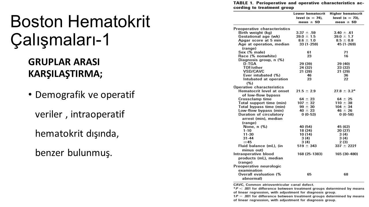 Boston Hematokrit Çalışmaları-1 GRUPLAR ARASI KARŞILAŞTIRMA; Demografik ve operatif veriler, intraoperatif hematokrit dışında, benzer bulunmuş.