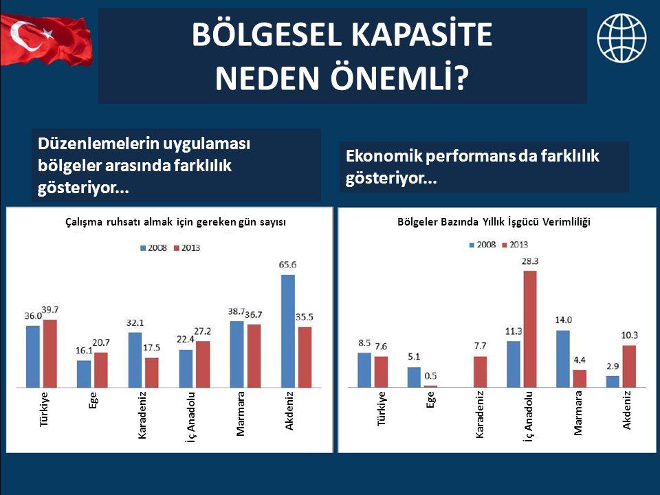 BÖLGESEL KAPASİTE NEDEN ÖNEMLİ? Düzenlemelerin uygulaması bölgeler arasında farklılık gösteriyor... Ekonomik performans da farklılık gösteriyor... Böl