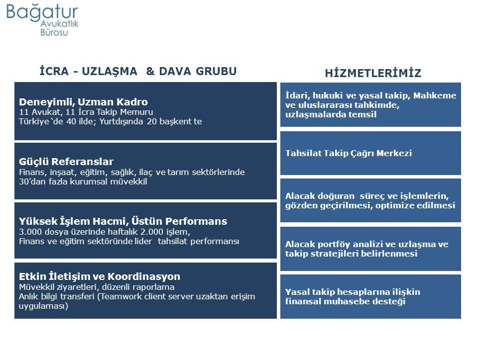 Deneyimli, Uzman Kadro 11 Avukat, 11 İcra Takip Memuru Türkiye 'de 40 ilde; Yurtdışında 20 başkent te Tahsilat Takip Çağrı Merkezi Güçlü Referanslar Finans, inşaat, eğitim, sağlık, ilaç ve tarım sektörlerinde 30'dan fazla kurumsal müvekkil Etkin İletişim ve Koordinasyon Müvekkil ziyaretleri, düzenli raporlama Anlık bilgi transferi (Teamwork client server uzaktan erişim uygulaması) Yüksek İşlem Hacmi, Üstün Performans 3.000 dosya üzerinde haftalık 2.000 işlem, Finans ve eğitim sektöründe lider tahsilat performansı Yasal takip hesaplarına ilişkin finansal muhasebe desteği İdari, hukuki ve yasal takip, Mahkeme ve uluslararası tahkimde, uzlaşmalarda temsil Alacak doğuran süreç ve işlemlerin, gözden geçirilmesi, optimize edilmesi Alacak portföy analizi ve uzlaşma ve takip stratejileri belirlenmesi İCRA - UZLAŞMA & DAVA GRUBU HİZMETLERİMİZ
