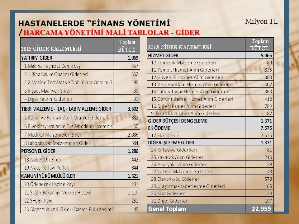 HASTANELERDE FİNANS YÖNETİMİ HARCAMA YÖNETİMİ MALİ TABLOLAR - GİDER / HARCAMA YÖNETİMİ MALİ TABLOLAR - GİDER Milyon TL 14