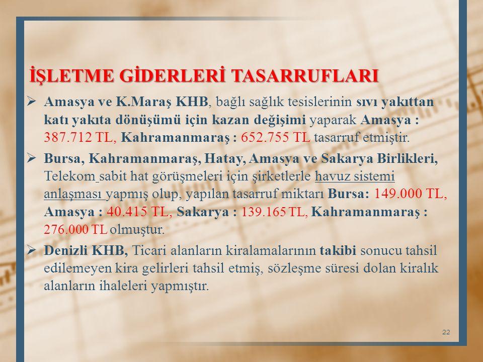 İŞLETME GİDERLERİ TASARRUFLARI  Amasya ve K.Maraş KHB, bağlı sağlık tesislerinin sıvı yakıttan katı yakıta dönüşümü için kazan değişimi yaparak Amasya : 387.712 TL, Kahramanmaraş : 652.755 TL tasarruf etmiştir.