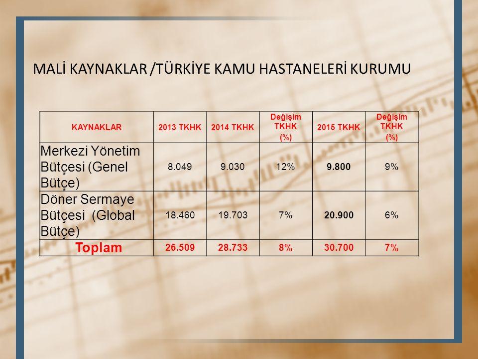 KAYNAKLAR2013 TKHK2014 TKHK Değişim TKHK 2015 TKHK Değişim TKHK (%) Merkezi Yönetim Bütçesi (Genel Bütçe) 8.0499.03012%9.8009% Döner Sermaye Bütçesi (Global Bütçe) 18.46019.7037%20.9006% Toplam 26.50928.7338%30.7007% MALİ KAYNAKLAR /TÜRKİYE KAMU HASTANELERİ KURUMU