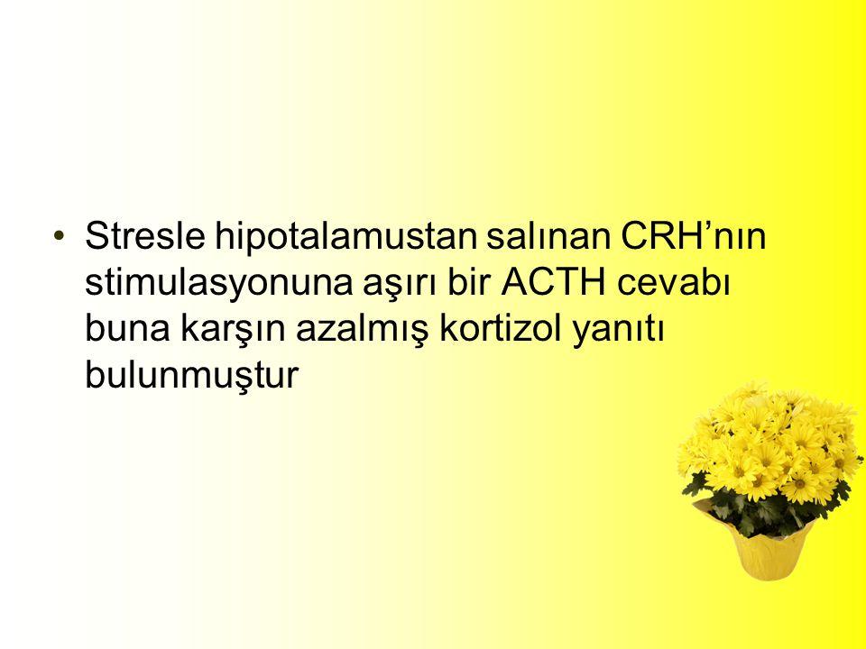 Stresle hipotalamustan salınan CRH'nın stimulasyonuna aşırı bir ACTH cevabı buna karşın azalmış kortizol yanıtı bulunmuştur