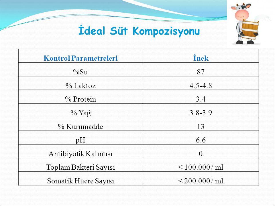 Kontrol Parametreleriİnek %Su87 % Laktoz4.5-4.8 % Protein3.4 % Yağ3.8-3.9 % Kurumadde13 pH6.6 Antibiyotik Kalıntısı0 Toplam Bakteri Sayısı≤ 100.000 / ml Somatik Hücre Sayısı≤ 200.000 / ml İdeal Süt Kompozisyonu