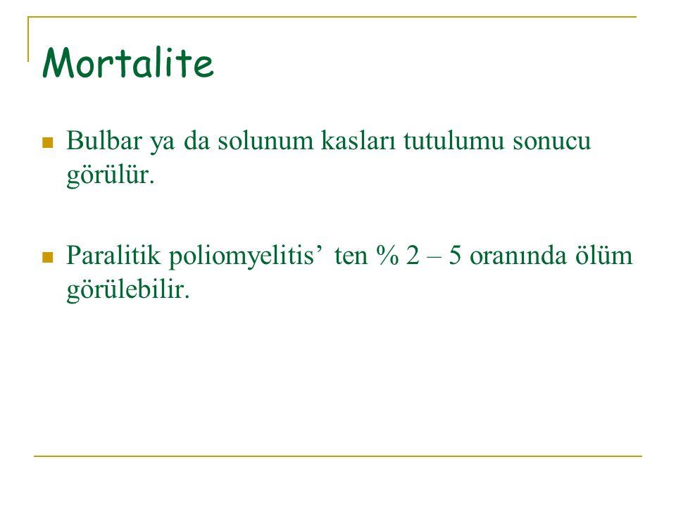 Mortalite Bulbar ya da solunum kasları tutulumu sonucu görülür. Paralitik poliomyelitis' ten % 2 – 5 oranında ölüm görülebilir.