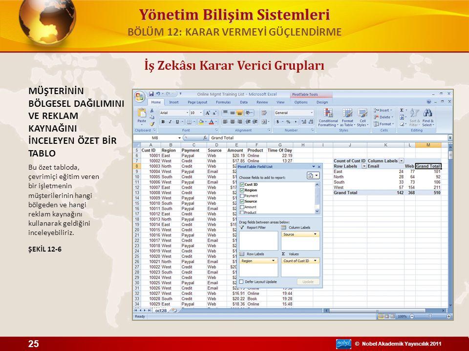 © Nobel Akademik Yayıncılık 2011 Yönetim Bilişim Sistemleri İş Zekâsı Karar Verici Grupları MÜŞTERİNİN BÖLGESEL DAĞILIMINI VE REKLAM KAYNAĞINI İNCELEY