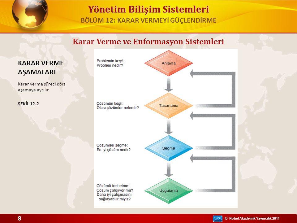 © Nobel Akademik Yayıncılık 2011 Yönetim Bilişim Sistemleri Karar Verme ve Enformasyon Sistemleri KARAR VERME AŞAMALARI Karar verme süreci dört aşamay