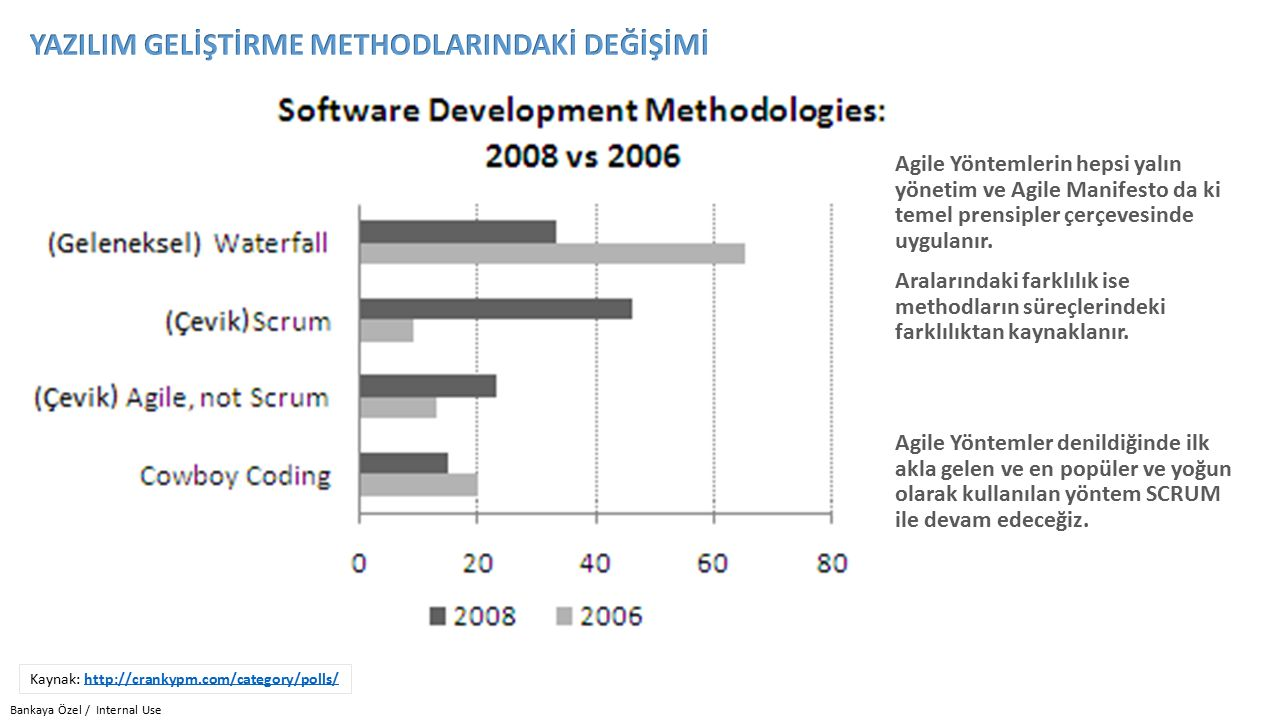Bankaya Özel / Internal Use Kaynak: http://crankypm.com/category/polls/http://crankypm.com/category/polls/ Agile Yöntemlerin hepsi yalın yönetim ve Agile Manifesto da ki temel prensipler çerçevesinde uygulanır.