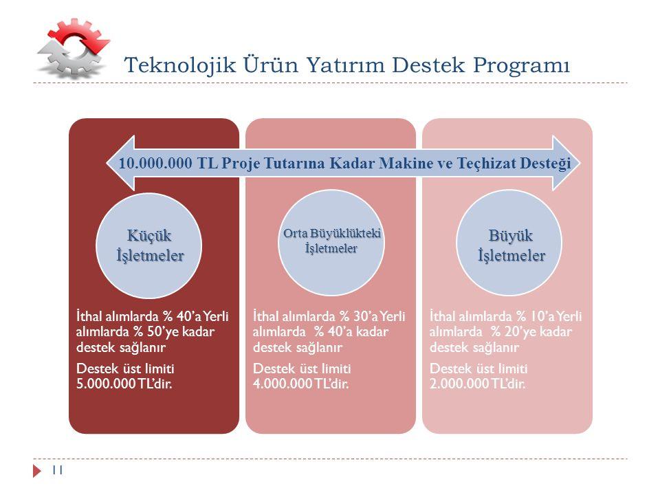 Teknolojik Ürün Yatırım Destek Programı İ thal alımlarda % 40'a Yerli alımlarda % 50'ye kadar destek sa ğ lanır Destek üst limiti 5.000.000 TL'dir.