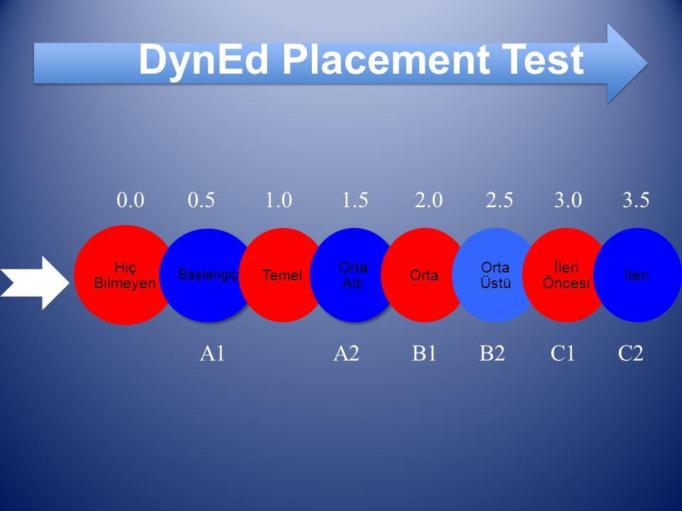 Hiç Bilmeyen Başlangıç Temel Orta Altı Orta Orta Üstü İleri Öncesi İleri DynEd Placement Test 0.50.01.01.52.02.53.03.5 A1A2B1B2C1C2