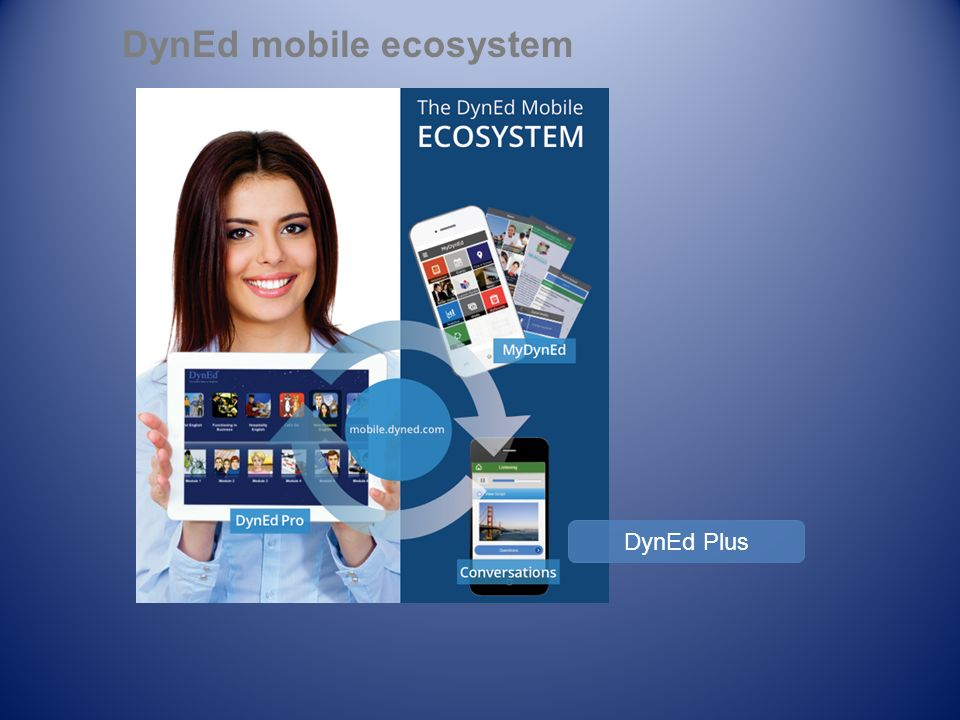 DynEd mobile ecosystem DynEd Plus