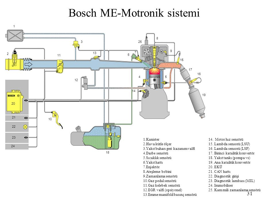 31 Bosch ME-Motronik sistemi 1.1 1 1 2 3 7 6 8 9 10 11 12 13 4 14 15 18 19 20 24 25 16 17 5 21 22 23 1.Kanister14. Motor hız sensörü 2.Hava kütle ölçe