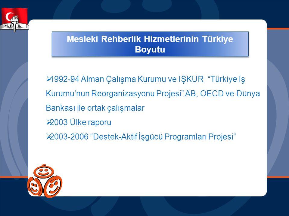 Mesleki Rehberlik Hizmetlerinde Türkiye Boyutu  1992-94 Alman Çalışma Kurumu ve İŞKUR Türkiye İş Kurumu'nun Reorganizasyonu Projesi AB, OECD ve Dünya Bankası ile ortak çalışmalar  2003 Ülke raporu  2003-2006 Destek-Aktif İşgücü Programları Projesi Mesleki Rehberlik Hizmetlerinin Türkiye Boyutu