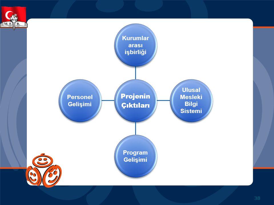 Projenin Çıktıları Kurumlar arası işbirliği Ulusal Mesleki Bilgi Sistemi Program Gelişimi Personel Gelişimi 38