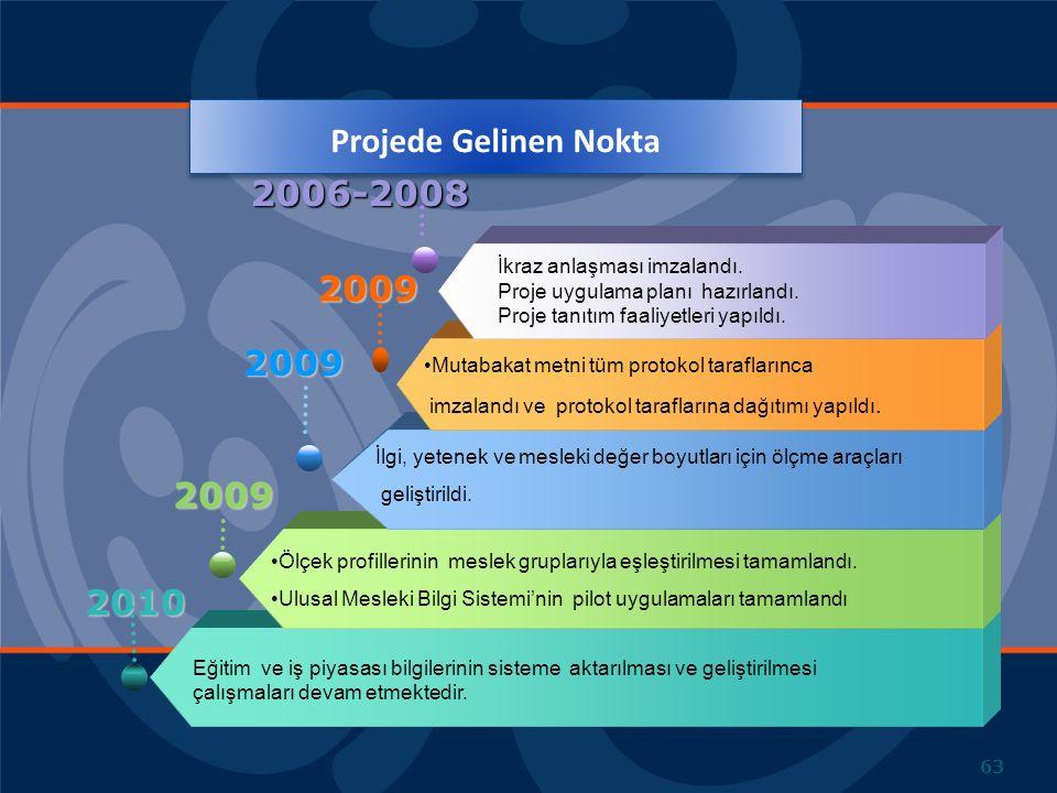 2010 Eğitim ve iş piyasası bilgilerinin sisteme aktarılması ve geliştirilmesi çalışmaları devam etmektedir. 2009 Ölçek profillerinin meslek gruplarıyl