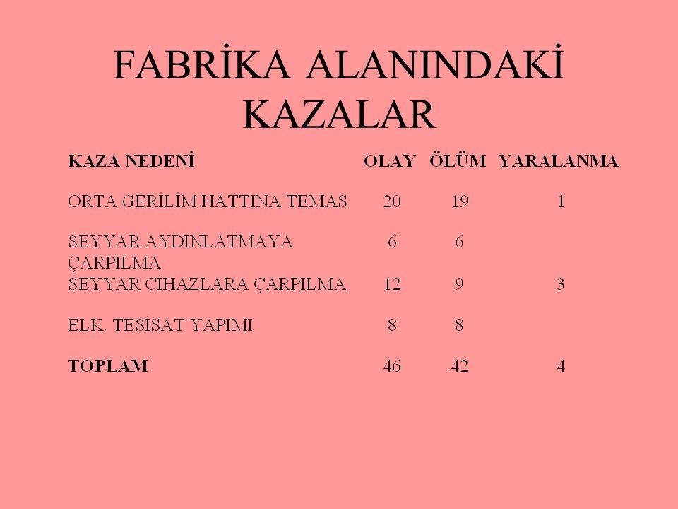 FABRİKA ALANINDAKİ KAZALAR
