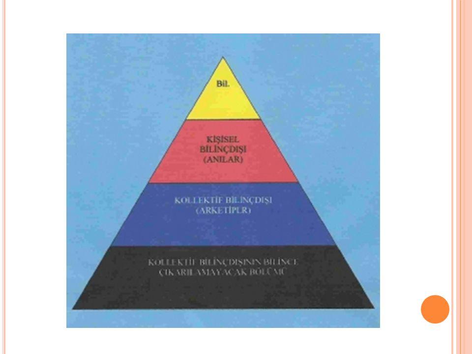 ARKETIPLER Jung kollektif bilinçteki kalıtsal eğilimleri arketipler olarak adlandırmıştır.