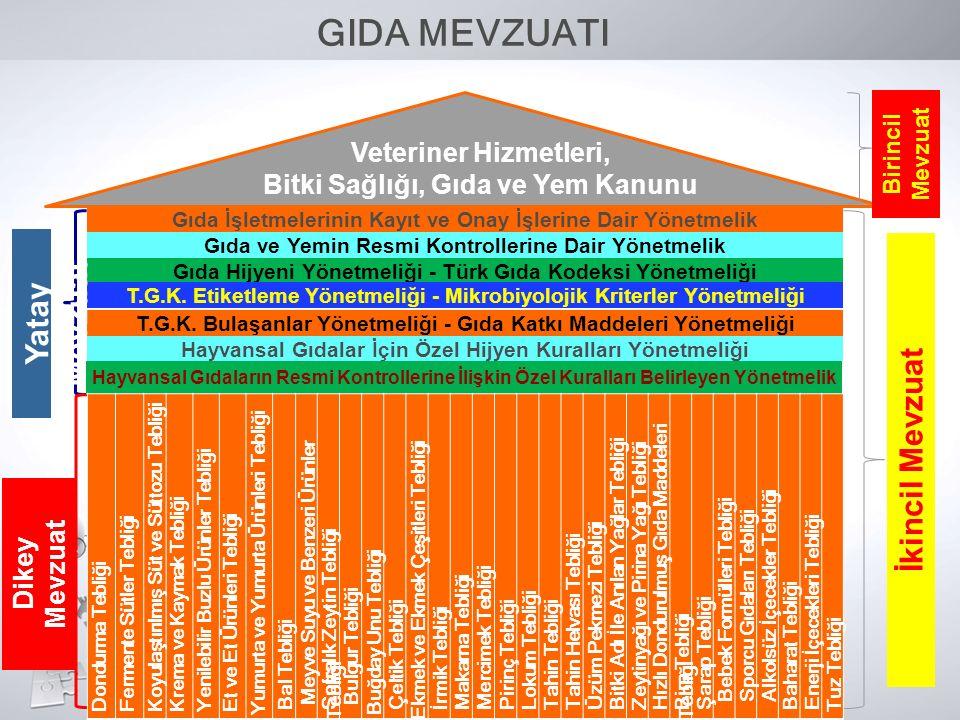 Veteriner Hizmetleri, Bitki Sağlığı, Gıda ve Yem Kanunu Gıda İşletmelerinin Kayıt ve Onay İşlerine Dair Yönetmelik Gıda Hijyeni Yönetmeliği - Türk Gıd