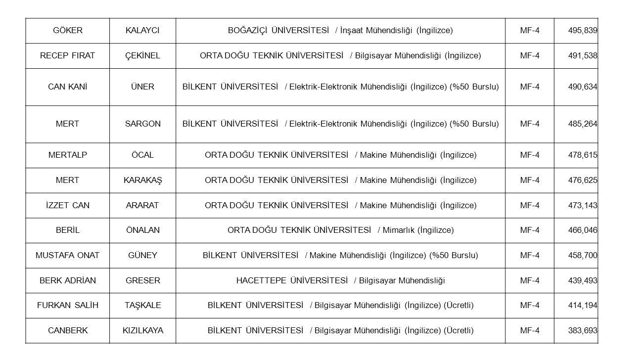 GÖKERKALAYCIBOĞAZİÇİ ÜNİVERSİTESİ / İnşaat Mühendisliği (İngilizce)MF-4495,839 RECEP FIRATÇEKİNELORTA DOĞU TEKNİK ÜNİVERSİTESİ / Bilgisayar Mühendisliği (İngilizce)MF-4491,538 CAN KANİÜNERBİLKENT ÜNİVERSİTESİ / Elektrik-Elektronik Mühendisliği (İngilizce) (%50 Burslu)MF-4490,634 MERTSARGONBİLKENT ÜNİVERSİTESİ / Elektrik-Elektronik Mühendisliği (İngilizce) (%50 Burslu)MF-4485,264 MERTALPÖCALORTA DOĞU TEKNİK ÜNİVERSİTESİ / Makine Mühendisliği (İngilizce)MF-4478,615 MERTKARAKAŞORTA DOĞU TEKNİK ÜNİVERSİTESİ / Makine Mühendisliği (İngilizce)MF-4476,625 İZZET CANARARATORTA DOĞU TEKNİK ÜNİVERSİTESİ / Makine Mühendisliği (İngilizce)MF-4473,143 BERİLÖNALANORTA DOĞU TEKNİK ÜNİVERSİTESİ / Mimarlık (İngilizce)MF-4466,046 MUSTAFA ONATGÜNEYBİLKENT ÜNİVERSİTESİ / Makine Mühendisliği (İngilizce) (%50 Burslu)MF-4458,700 BERK ADRİANGRESERHACETTEPE ÜNİVERSİTESİ / Bilgisayar MühendisliğiMF-4439,493 FURKAN SALİHTAŞKALEBİLKENT ÜNİVERSİTESİ / Bilgisayar Mühendisliği (İngilizce) (Ücretli)MF-4414,194 CANBERKKIZILKAYABİLKENT ÜNİVERSİTESİ / Bilgisayar Mühendisliği (İngilizce) (Ücretli)MF-4383,693