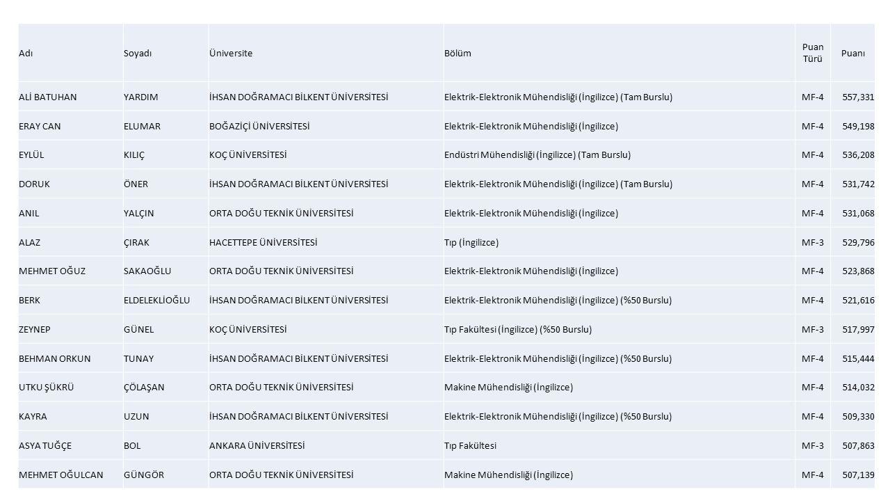 AdıSoyadıÜniversiteBölüm Puan Türü Puanı ALİ BATUHANYARDIMİHSAN DOĞRAMACI BİLKENT ÜNİVERSİTESİElektrik-Elektronik Mühendisliği (İngilizce) (Tam Burslu)MF-4557,331 ERAY CANELUMARBOĞAZİÇİ ÜNİVERSİTESİElektrik-Elektronik Mühendisliği (İngilizce)MF-4549,198 EYLÜLKILIÇKOÇ ÜNİVERSİTESİEndüstri Mühendisliği (İngilizce) (Tam Burslu)MF-4536,208 DORUKÖNERİHSAN DOĞRAMACI BİLKENT ÜNİVERSİTESİElektrik-Elektronik Mühendisliği (İngilizce) (Tam Burslu)MF-4531,742 ANILYALÇINORTA DOĞU TEKNİK ÜNİVERSİTESİElektrik-Elektronik Mühendisliği (İngilizce)MF-4531,068 ALAZÇIRAKHACETTEPE ÜNİVERSİTESİTıp (İngilizce)MF-3529,796 MEHMET OĞUZSAKAOĞLUORTA DOĞU TEKNİK ÜNİVERSİTESİElektrik-Elektronik Mühendisliği (İngilizce)MF-4523,868 BERKELDELEKLİOĞLUİHSAN DOĞRAMACI BİLKENT ÜNİVERSİTESİElektrik-Elektronik Mühendisliği (İngilizce) (%50 Burslu)MF-4521,616 ZEYNEPGÜNELKOÇ ÜNİVERSİTESİTıp Fakültesi (İngilizce) (%50 Burslu)MF-3517,997 BEHMAN ORKUNTUNAYİHSAN DOĞRAMACI BİLKENT ÜNİVERSİTESİElektrik-Elektronik Mühendisliği (İngilizce) (%50 Burslu)MF-4515,444 UTKU ŞÜKRÜÇÖLAŞANORTA DOĞU TEKNİK ÜNİVERSİTESİMakine Mühendisliği (İngilizce)MF-4514,032 KAYRAUZUNİHSAN DOĞRAMACI BİLKENT ÜNİVERSİTESİElektrik-Elektronik Mühendisliği (İngilizce) (%50 Burslu)MF-4509,330 ASYA TUĞÇEBOLANKARA ÜNİVERSİTESİTıp FakültesiMF-3507,863 MEHMET OĞULCANGÜNGÖRORTA DOĞU TEKNİK ÜNİVERSİTESİMakine Mühendisliği (İngilizce)MF-4507,139