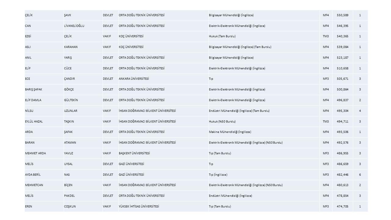 ÇELİKŞAVKDEVLETORTA DOĞU TEKNİK ÜNİVERSİTESİBilgisayar Mühendisliği (İngilizce)MF4550,5891 CANLİVANELİOĞLUDEVLETORTA DOĞU TEKNİK ÜNİVERSİTESİElektrik-Elektronik Mühendisliği (İngilizce)MF4546,3951 EZGİÇELİKVAKIFKOÇ ÜNİVERSİTESİHukuk (Tam Burslu)TM3540,3651 ASLIKARAHANVAKIFKOÇ ÜNİVERSİTESİBilgisayar Mühendisliği (İngilizce) (Tam Burslu)MF4539,0841 ANILYARIŞDEVLETORTA DOĞU TEKNİK ÜNİVERSİTESİBilgisayar Mühendisliği (İngilizce)MF4523,1871 ELİFCÜCEDEVLETORTA DOĞU TEKNİK ÜNİVERSİTESİElektrik-Elektronik Mühendisliği (İngilizce)MF4510,6581 ECEÇANDIRDEVLETANKARA ÜNİVERSİTESİTıpMF3505,6713 BARIŞ ŞAFAKGÖKÇEDEVLETORTA DOĞU TEKNİK ÜNİVERSİTESİElektrik-Elektronik Mühendisliği (İngilizce)MF4500,8643 ELİF DAMLAGÜLTEKİNDEVLETORTA DOĞU TEKNİK ÜNİVERSİTESİElektrik-Elektronik Mühendisliği (İngilizce)MF4496,8372 NİLSUUZUNLARVAKIFİHSAN DOĞRAMACI BİLKENT ÜNİVERSİTESİEndüstri Mühendisliği (İngilizce) (Tam Burslu)MF4495,3044 EYLÜL HAZALTAŞKINVAKIFİHSAN DOĞRAMACI BİLKENT ÜNİVERSİTESİHukuk (%50 Burslu)TM3494,7113 ARDAŞAFAKDEVLETORTA DOĞU TEKNİK ÜNİVERSİTESİMakine Mühendisliği (İngilizce)MF4493,5061 BARANATAMANVAKIFİHSAN DOĞRAMACI BİLKENT ÜNİVERSİTESİElektrik-Elektronik Mühendisliği (İngilizce) (%50 Burslu)MF4492,5763 MEHMET ARDAYAVUZVAKIFBAŞKENT ÜNİVERSİTESİTıp (Tam Burslu)MF3486,9553 MELİSUYSALDEVLETGAZİ ÜNİVERSİTESİTıpMF3486,6593 AYDA BERİLNASDEVLETGAZİ ÜNİVERSİTESİTıp (İngilizce)MF3482,4466 MEHMETCANBİÇENVAKIFİHSAN DOĞRAMACI BİLKENT ÜNİVERSİTESİElektrik-Elektronik Mühendisliği (İngilizce) (%50 Burslu)MF4480,6132 MELİSPAKDELDEVLETORTA DOĞU TEKNİK ÜNİVERSİTESİEndüstri Mühendisliği (İngilizce)MF4478,8543 ERENCOŞKUNVAKIFYÜKSEK İHTİSAS ÜNİVERSİTESİTıp (Tam Burslu)MF3474,7051