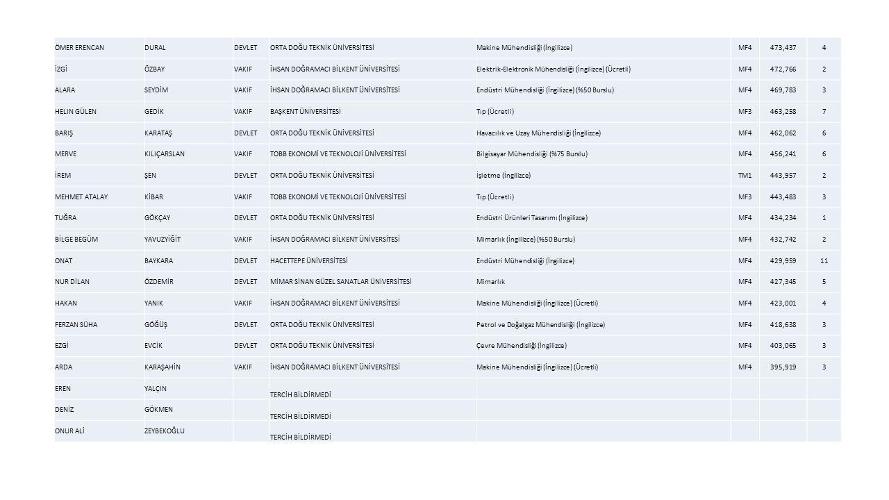 ÖMER ERENCANDURALDEVLETORTA DOĞU TEKNİK ÜNİVERSİTESİMakine Mühendisliği (İngilizce)MF4473,4374 İZGİÖZBAYVAKIFİHSAN DOĞRAMACI BİLKENT ÜNİVERSİTESİElektrik-Elektronik Mühendisliği (İngilizce) (Ücretli)MF4472,7662 ALARASEYDİMVAKIFİHSAN DOĞRAMACI BİLKENT ÜNİVERSİTESİEndüstri Mühendisliği (İngilizce) (%50 Burslu)MF4469,7833 HELIN GÜLENGEDİKVAKIFBAŞKENT ÜNİVERSİTESİTıp (Ücretli)MF3463,2587 BARIŞKARATAŞDEVLETORTA DOĞU TEKNİK ÜNİVERSİTESİHavacılık ve Uzay Mühendisliği (İngilizce)MF4462,0626 MERVEKILIÇARSLANVAKIFTOBB EKONOMİ VE TEKNOLOJİ ÜNİVERSİTESİBilgisayar Mühendisliği (%75 Burslu)MF4456,2416 İREMŞENDEVLETORTA DOĞU TEKNİK ÜNİVERSİTESİİşletme (İngilizce)TM1443,9572 MEHMET ATALAYKİBARVAKIFTOBB EKONOMİ VE TEKNOLOJİ ÜNİVERSİTESİTıp (Ücretli)MF3443,4833 TUĞRAGÖKÇAYDEVLETORTA DOĞU TEKNİK ÜNİVERSİTESİEndüstri Ürünleri Tasarımı (İngilizce)MF4434,2341 BİLGE BEGÜMYAVUZYİĞİTVAKIFİHSAN DOĞRAMACI BİLKENT ÜNİVERSİTESİMimarlık (İngilizce) (%50 Burslu)MF4432,7422 ONATBAYKARADEVLETHACETTEPE ÜNİVERSİTESİEndüstri Mühendisliği (İngilizce)MF4429,95911 NUR DİLANÖZDEMİRDEVLETMİMAR SİNAN GÜZEL SANATLAR ÜNİVERSİTESİMimarlıkMF4427,3455 HAKANYANIKVAKIFİHSAN DOĞRAMACI BİLKENT ÜNİVERSİTESİMakine Mühendisliği (İngilizce) (Ücretli)MF4423,0014 FERZAN SÜHAGÖĞÜŞDEVLETORTA DOĞU TEKNİK ÜNİVERSİTESİPetrol ve Doğalgaz Mühendisliği (İngilizce)MF4418,6383 EZGİEVCİKDEVLETORTA DOĞU TEKNİK ÜNİVERSİTESİÇevre Mühendisliği (İngilizce)MF4403,0653 ARDAKARAŞAHİNVAKIFİHSAN DOĞRAMACI BİLKENT ÜNİVERSİTESİMakine Mühendisliği (İngilizce) (Ücretli)MF4395,9193 ERENYALÇIN TERCİH BİLDİRMEDİ DENİZGÖKMEN TERCİH BİLDİRMEDİ ONUR ALİZEYBEKOĞLU TERCİH BİLDİRMEDİ