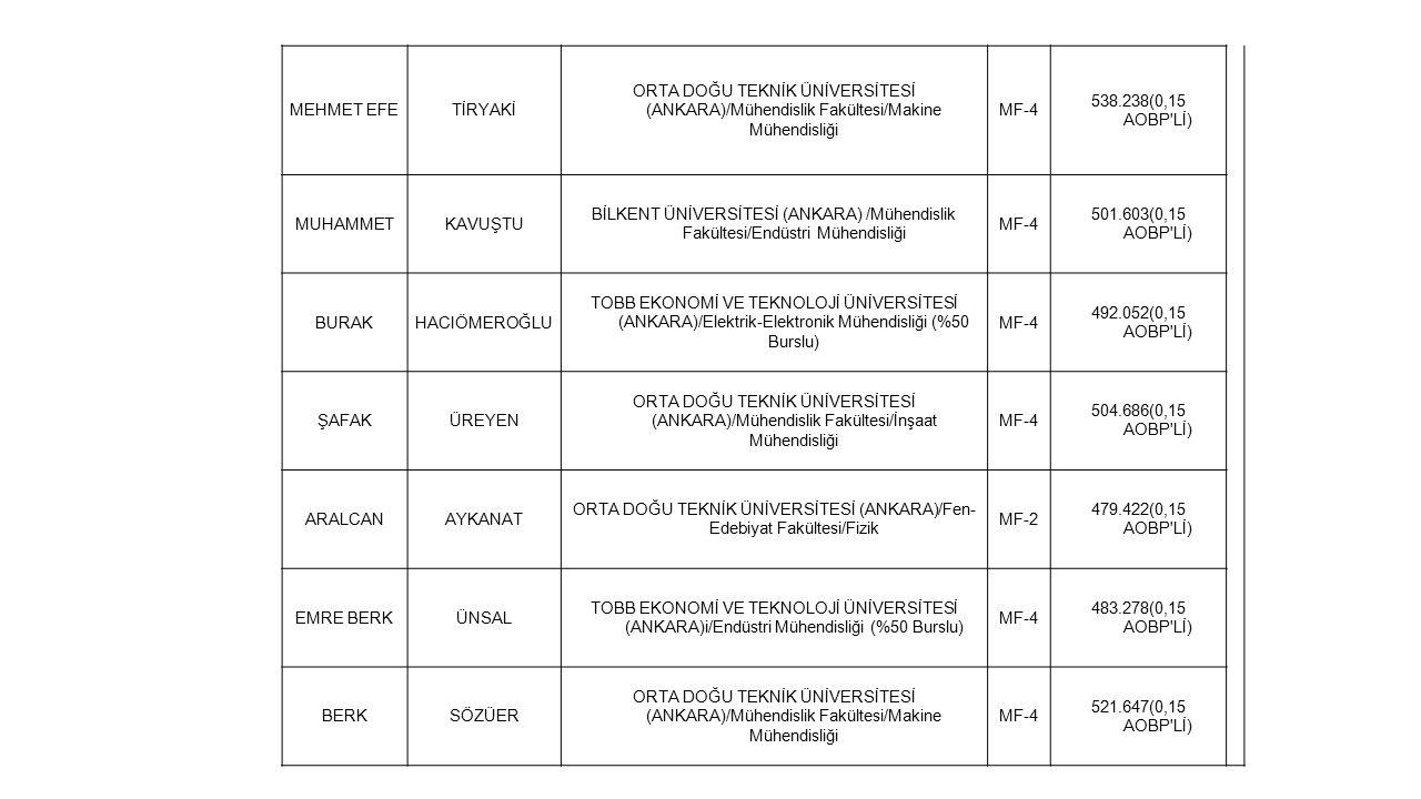 MEHMET EFETİRYAKİ ORTA DOĞU TEKNİK ÜNİVERSİTESİ (ANKARA)/Mühendislik Fakültesi/Makine Mühendisliği MF-4 538.238(0,15 AOBP Lİ) MUHAMMETKAVUŞTU BİLKENT ÜNİVERSİTESİ (ANKARA) /Mühendislik Fakültesi/Endüstri Mühendisliği MF-4 501.603(0,15 AOBP Lİ) BURAKHACIÖMEROĞLU TOBB EKONOMİ VE TEKNOLOJİ ÜNİVERSİTESİ (ANKARA)/Elektrik-Elektronik Mühendisliği (%50 Burslu) MF-4 492.052(0,15 AOBP Lİ) ŞAFAKÜREYEN ORTA DOĞU TEKNİK ÜNİVERSİTESİ (ANKARA)/Mühendislik Fakültesi/İnşaat Mühendisliği MF-4 504.686(0,15 AOBP Lİ) ARALCANAYKANAT ORTA DOĞU TEKNİK ÜNİVERSİTESİ (ANKARA)/Fen- Edebiyat Fakültesi/Fizik MF-2 479.422(0,15 AOBP Lİ) EMRE BERKÜNSAL TOBB EKONOMİ VE TEKNOLOJİ ÜNİVERSİTESİ (ANKARA)i/Endüstri Mühendisliği (%50 Burslu) MF-4 483.278(0,15 AOBP Lİ) BERKSÖZÜER ORTA DOĞU TEKNİK ÜNİVERSİTESİ (ANKARA)/Mühendislik Fakültesi/Makine Mühendisliği MF-4 521.647(0,15 AOBP Lİ)
