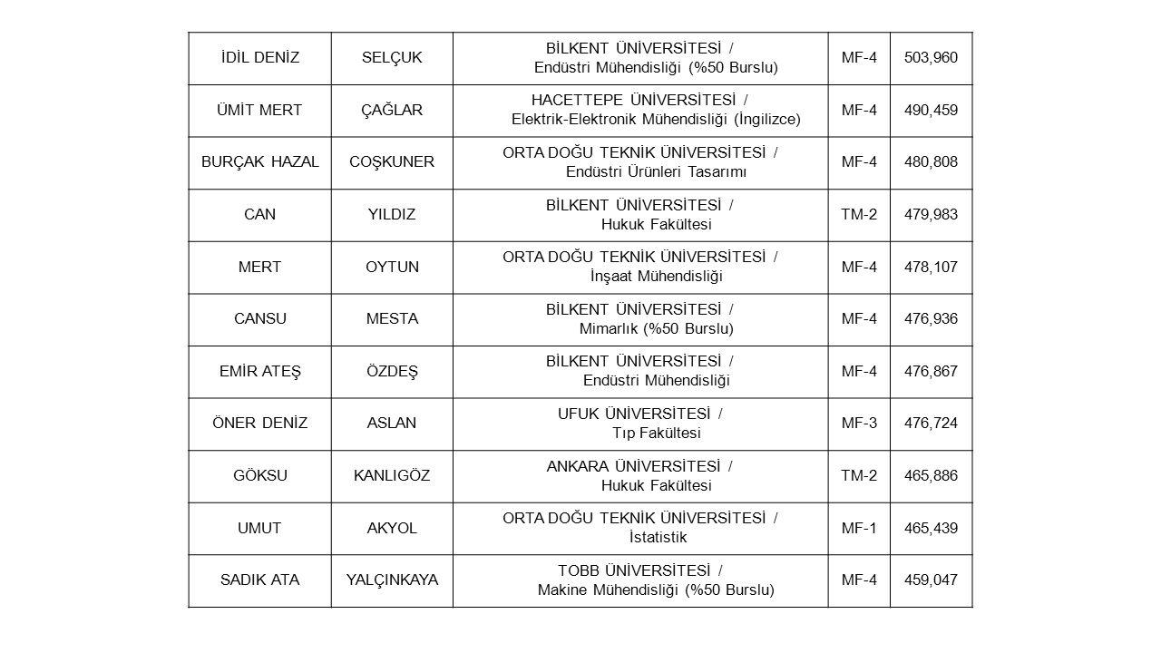 AYÇA HÜMAŞEN ORTA DOĞU TEKNİK ÜNİVERSİTESİ / Uluslararası İlişkiler TM-2451,627 BELİZBİNGÖL BİLKENT ÜNİVERSİTESİ / Endüstri Mühendisliği MF-4448,072 AYŞENÇERŞİL ÇANKAYA ÜNİVERSİTESİ / Mimarlık (İngilizce) (Tam Burslu) MF-4446,882 UTKUKARATAŞ BİLKENT ÜNİVERSİTESİ / Endüstri Mühendisliği MF-4445,126 DOĞUŞDONBAZ TOBB ÜNİVERSİTESİ / Elektrik-Elektronik Mühendisliği (%25 Burslu) MF-4405,907 HAZALBAHADIR SABANCI ÜNİVERSİTESİ / Mühendislik ve Doğa Bilimleri Programları MF-4343,043 GÜNEŞSÖNMEZTercih bildirmedi / yerleştirilmedi.MF-3465,100