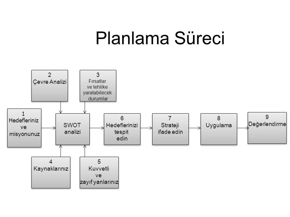 Planlama Süreci 9 Değerlendirme 9 Değerlendirme 1 Hedefleriniz ve misyonunuz 1 Hedefleriniz ve misyonunuz 8 Uygulama 8 Uygulama 7 Strateji ifade edin