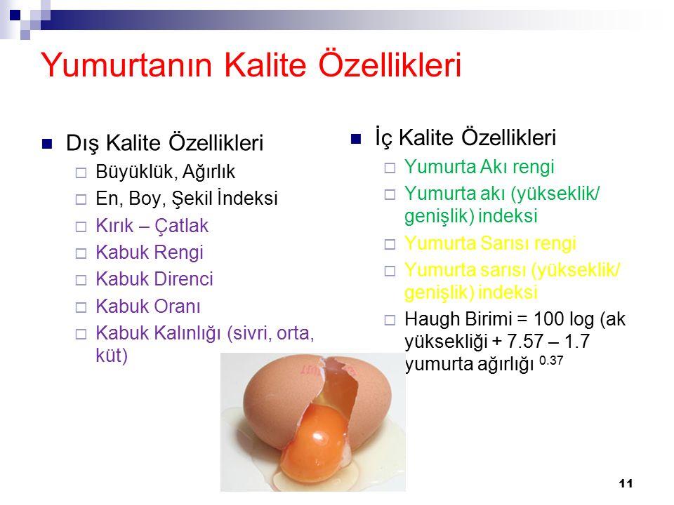 Yumurtanın Kalite Özellikleri Dış Kalite Özellikleri  Büyüklük, Ağırlık  En, Boy, Şekil İndeksi  Kırık – Çatlak  Kabuk Rengi  Kabuk Direnci  Kabuk Oranı  Kabuk Kalınlığı (sivri, orta, küt) İç Kalite Özellikleri  Yumurta Akı rengi  Yumurta akı (yükseklik/ genişlik) indeksi  Yumurta Sarısı rengi  Yumurta sarısı (yükseklik/ genişlik) indeksi  Haugh Birimi = 100 log (ak yüksekliği + 7.57 – 1.7 yumurta ağırlığı 0.37 11