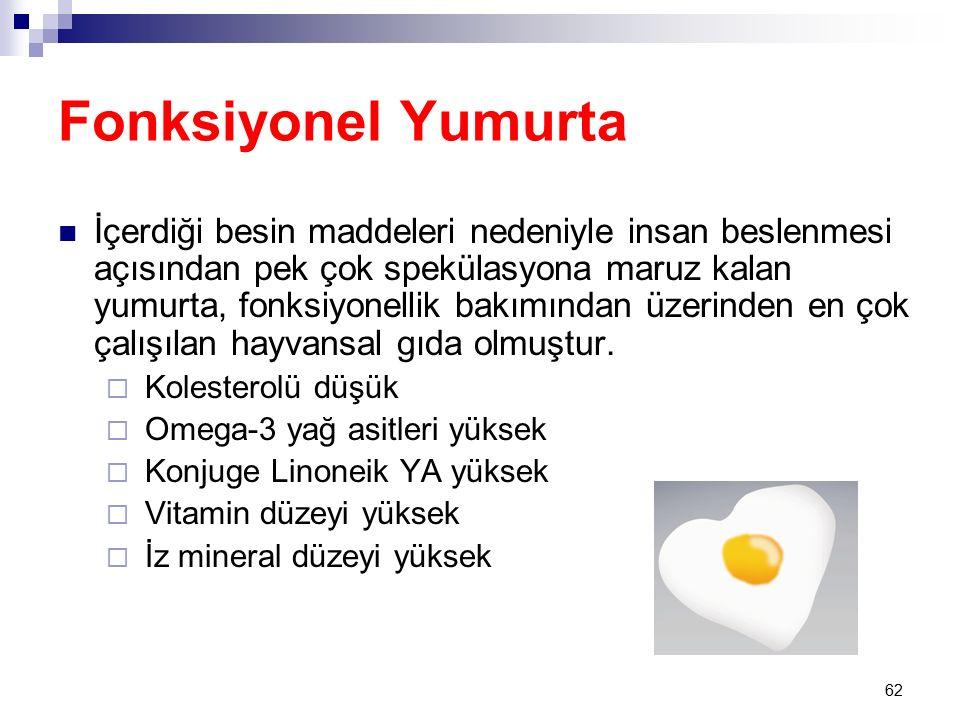 62 Fonksiyonel Yumurta İçerdiği besin maddeleri nedeniyle insan beslenmesi açısından pek çok spekülasyona maruz kalan yumurta, fonksiyonellik bakımından üzerinden en çok çalışılan hayvansal gıda olmuştur.