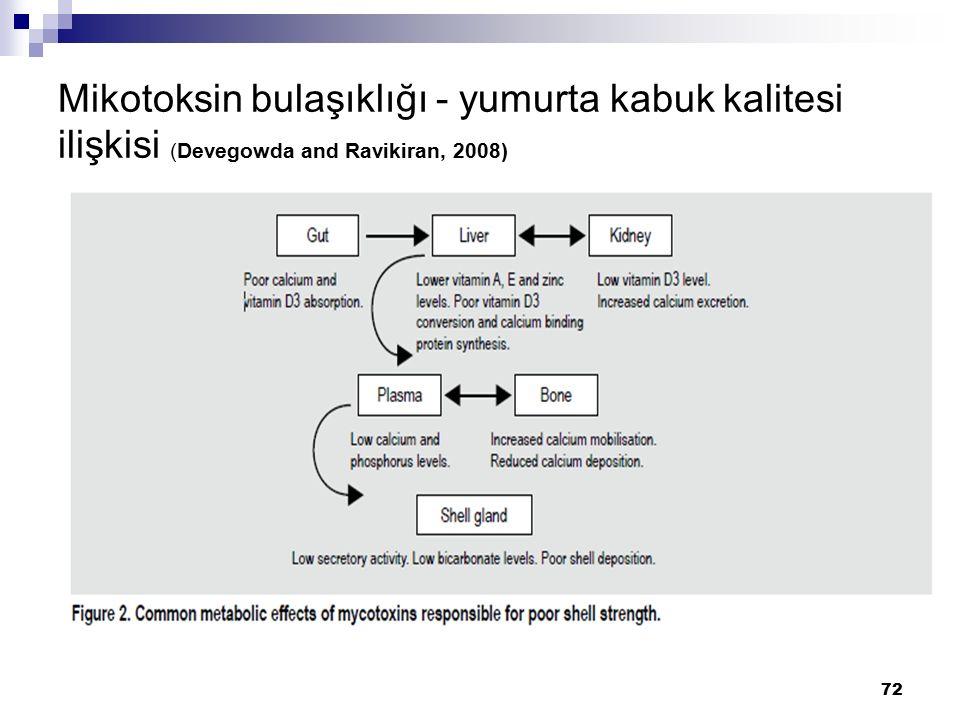 Mikotoksin bulaşıklığı - yumurta kabuk kalitesi ilişkisi (Devegowda and Ravikiran, 2008) 72