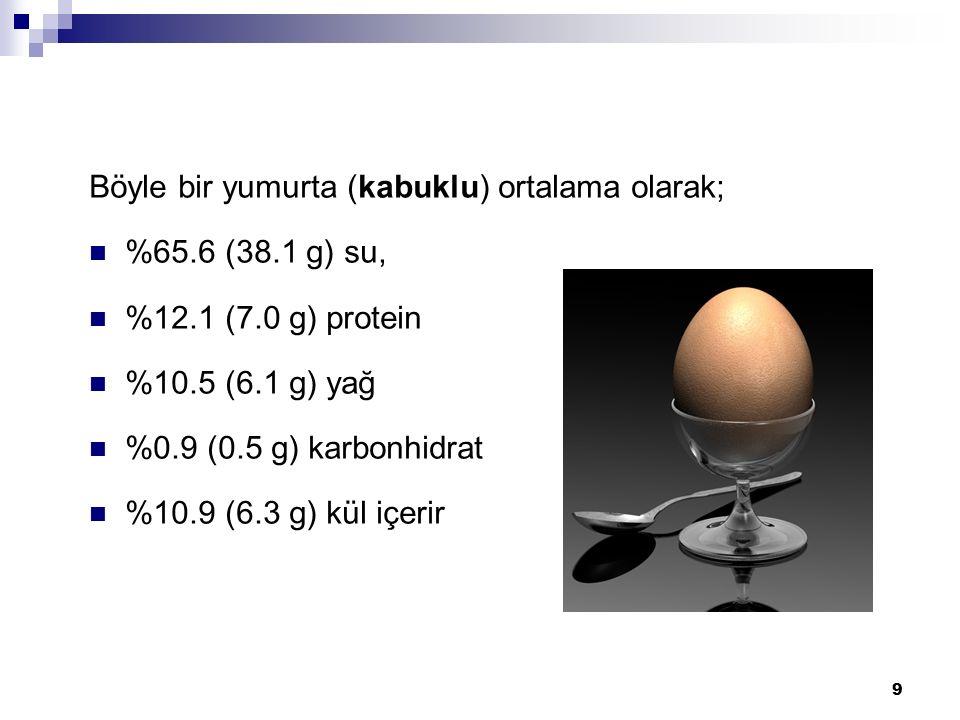 Böyle bir yumurta (kabuklu) ortalama olarak; %65.6 (38.1 g) su, %12.1 (7.0 g) protein %10.5 (6.1 g) yağ %0.9 (0.5 g) karbonhidrat %10.9 (6.3 g) kül içerir 9