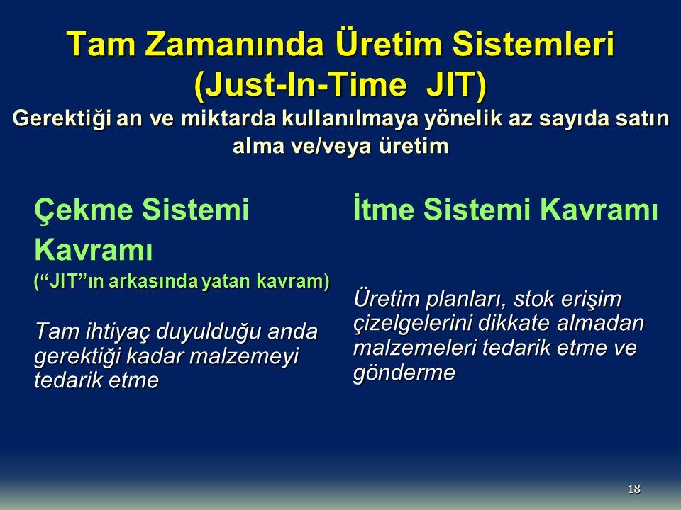 18 Tam Zamanında Üretim Sistemleri (Just-In-Time JIT) Gerektiği an ve miktarda kullanılmaya yönelik az sayıda satın alma ve/veya üretim Çekme Sistemi
