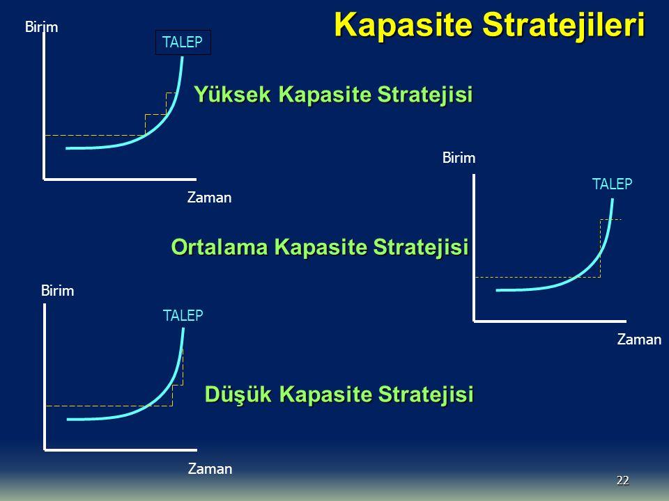 22 Kapasite Stratejileri Birim Zaman TALEP Yüksek Kapasite Stratejisi Birim Zaman TALEP Düşük Kapasite Stratejisi Birim Zaman TALEP Ortalama Kapasite Stratejisi