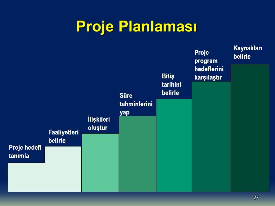 27 Proje Planlaması Kaynakları belirle Proje program hedeflerini karşılaştır Süre tahminlerini yap İlişkileri oluştur Faaliyetleri belirle Proje hedef