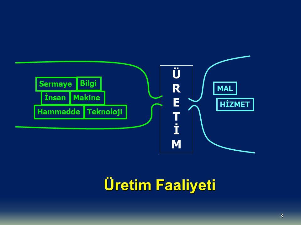 3 Sermaye İnsan Bilgi Makine ÜRETİMÜRETİM MAL HİZMET Üretim Faaliyeti HammaddeTeknoloji