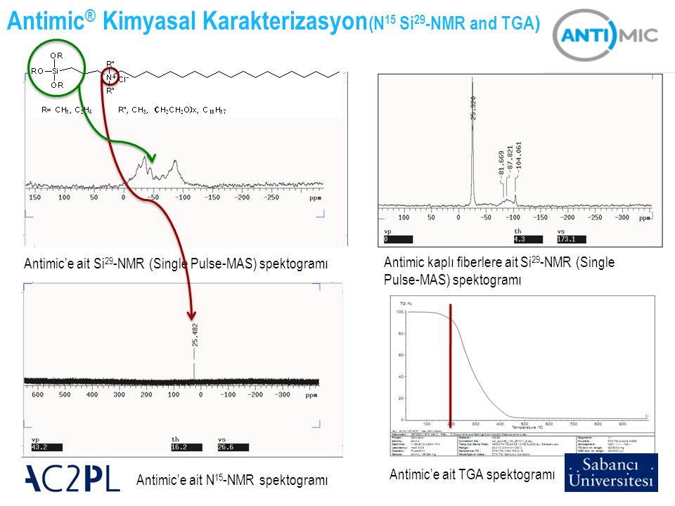 17 Antimic kaplı fiberlere ait Si 29 -NMR (Single Pulse-MAS) spektogramı Antimic ® Kimyasal Karakterizasyon (N 15 Si 29 -NMR and TGA ) Antimic'e ait S