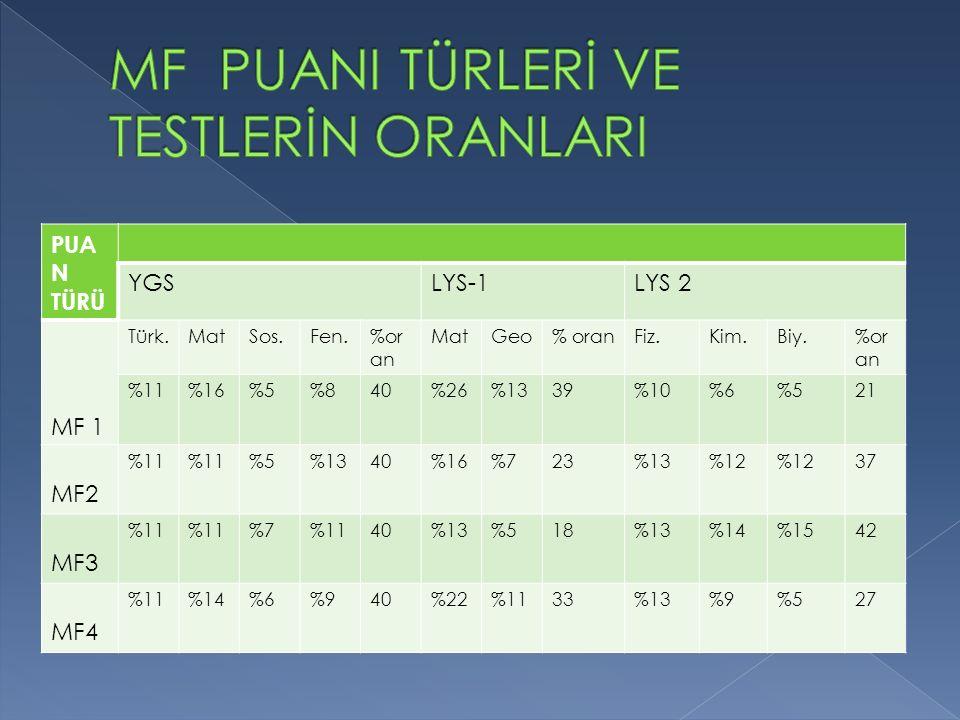 PUA N TÜRÜ YGSLYS-1LYS 2 MF 1 Türk.MatSos.Fen.%or an MatGeo% oranFiz.Kim.Biy.%or an %11%16%5%840%26%1339%10%6%521 MF2 %11 %5%1340%16%723%13%12 37 MF3 %11 %7%1140%13%518%13%14%1542 MF4 %11%14%6%940%22%1133%13%9%527