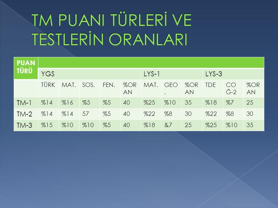PUAN TÜRÜ YGSLYS-1LYS-3 TÜRKMAT.SOS.FEN.%OR AN MAT.GEO.