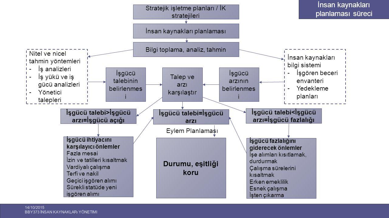 14/10/2015 BBY373 İNSAN KAYNAKLARı YÖNETIMI 10 Stratejik işletme planları / İK stratejileri İnsan kaynakları planlaması Bilgi toplama, analiz, tahmin