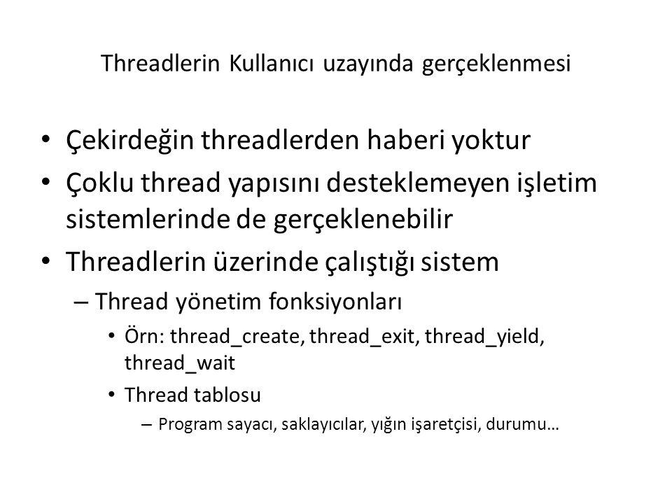 Threadlerin Kullanıcı uzayında gerçeklenmesi Çekirdeğin threadlerden haberi yoktur Çoklu thread yapısını desteklemeyen işletim sistemlerinde de gerçeklenebilir Threadlerin üzerinde çalıştığı sistem – Thread yönetim fonksiyonları Örn: thread_create, thread_exit, thread_yield, thread_wait Thread tablosu – Program sayacı, saklayıcılar, yığın işaretçisi, durumu…