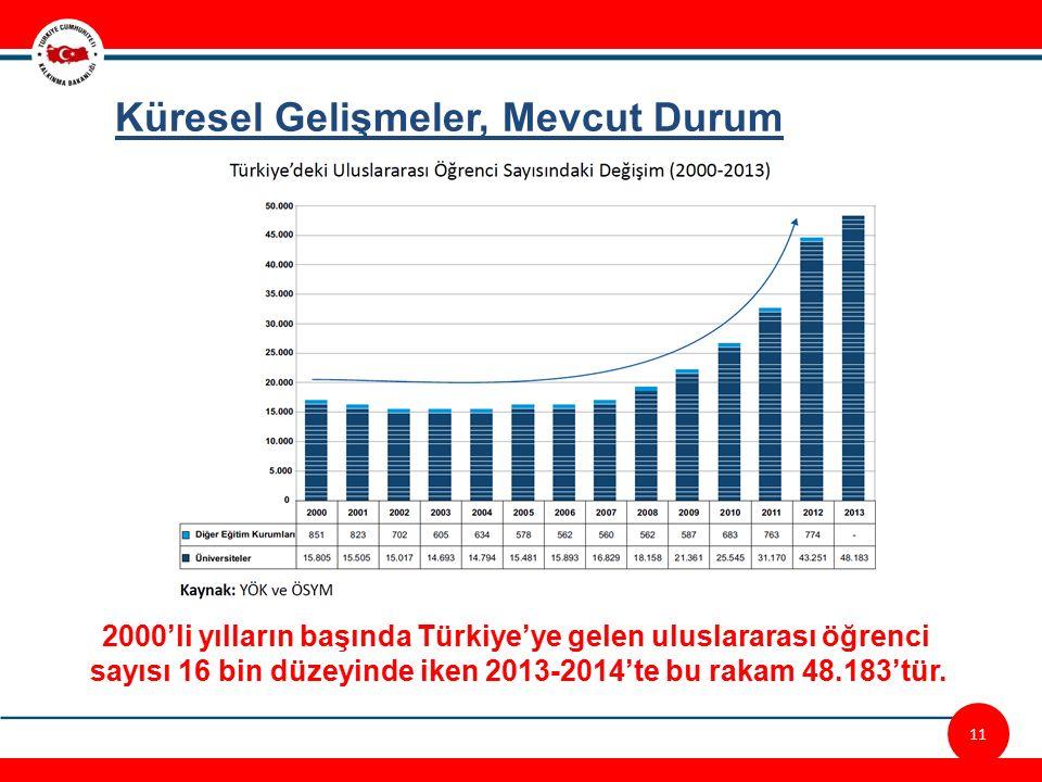 12/23 2000'li yılların başında Türkiye'ye gelen uluslararası öğrenci sayısı 16 bin düzeyinde iken 2013-2014'te bu rakam 48.183'tür.