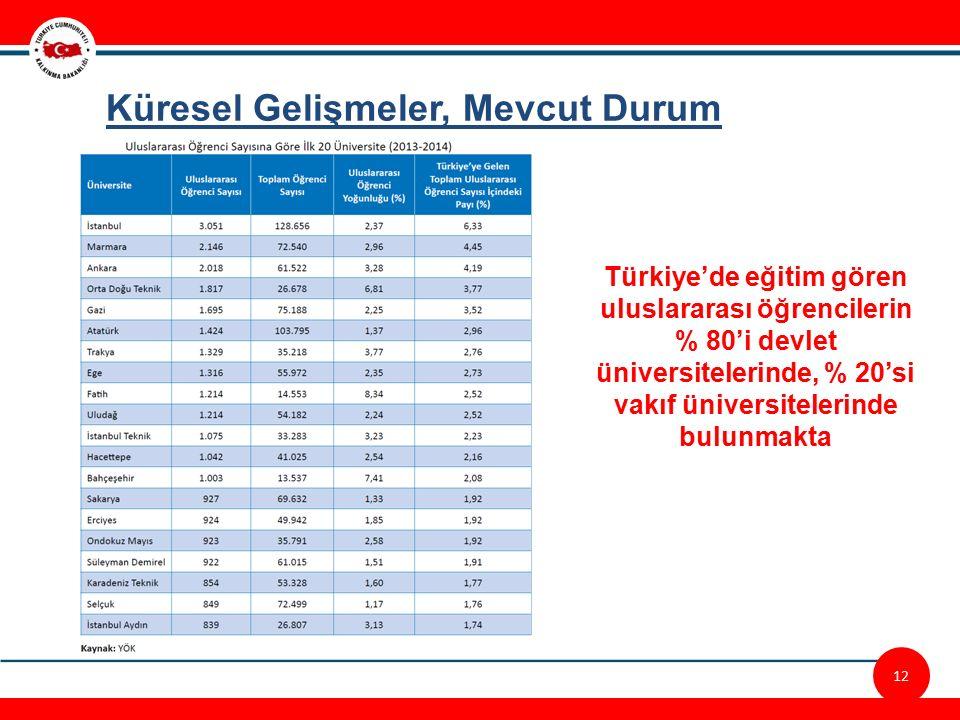 12/23 12 Küresel Gelişmeler, Mevcut Durum Türkiye'de eğitim gören uluslararası öğrencilerin % 80'i devlet üniversitelerinde, % 20'si vakıf üniversitelerinde bulunmakta