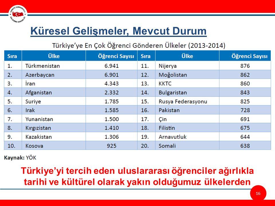 16 Küresel Gelişmeler, Mevcut Durum Türkiye'yi tercih eden uluslararası öğrenciler ağırlıkla tarihi ve kültürel olarak yakın olduğumuz ülkelerden