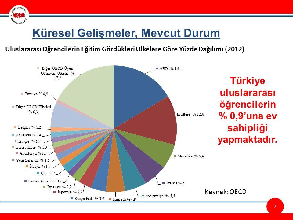 Türkiye uluslararası öğrencilerin % 0,9'una ev sahipliği yapmaktadır.
