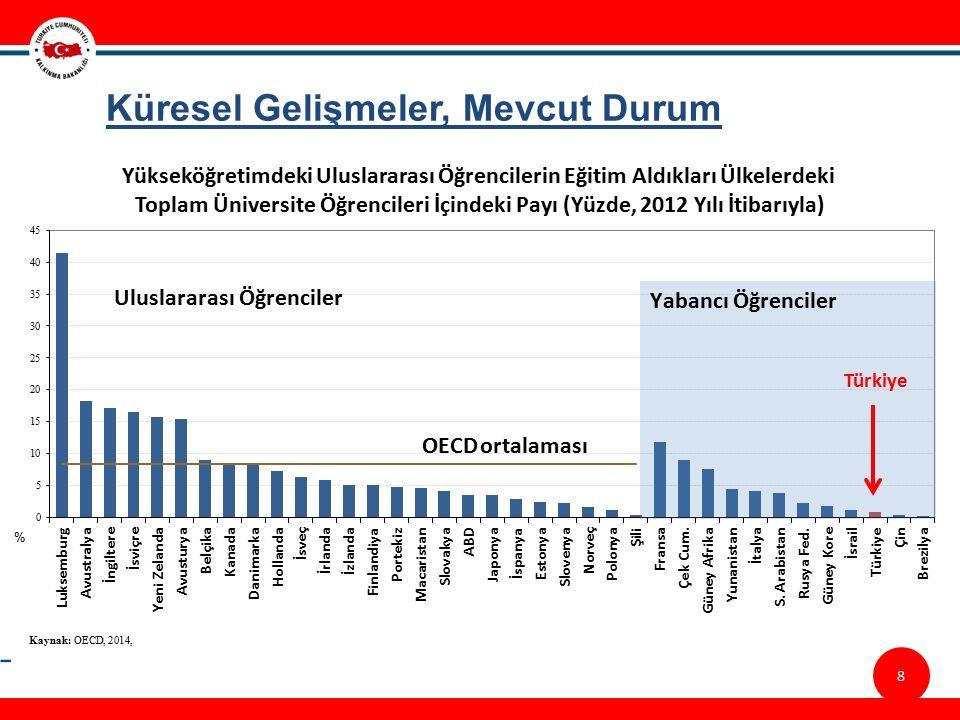 8/23 Küresel Gelişmeler, Mevcut Durum Türkiye Yükseköğretimdeki Uluslararası Öğrencilerin Eğitim Aldıkları Ülkelerdeki Toplam Üniversite Öğrencileri İçindeki Payı (Yüzde, 2012 Yılı İtibarıyla) 8