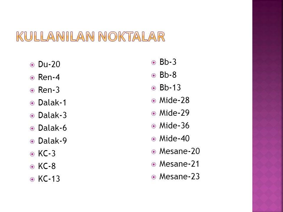  Du-20  Ren-4  Ren-3  Dalak-1  Dalak-3  Dalak-6  Dalak-9  KC-3  KC-8  KC-13  Bb-3  Bb-8  Bb-13  Mide-28  Mide-29  Mide-36  Mide-40 